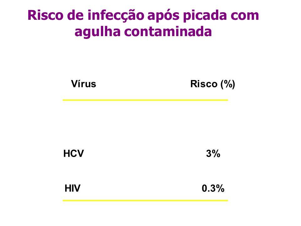 VírusRisco (%) HCV3% HIV0.3% Risco de infecção após picada com agulha contaminada