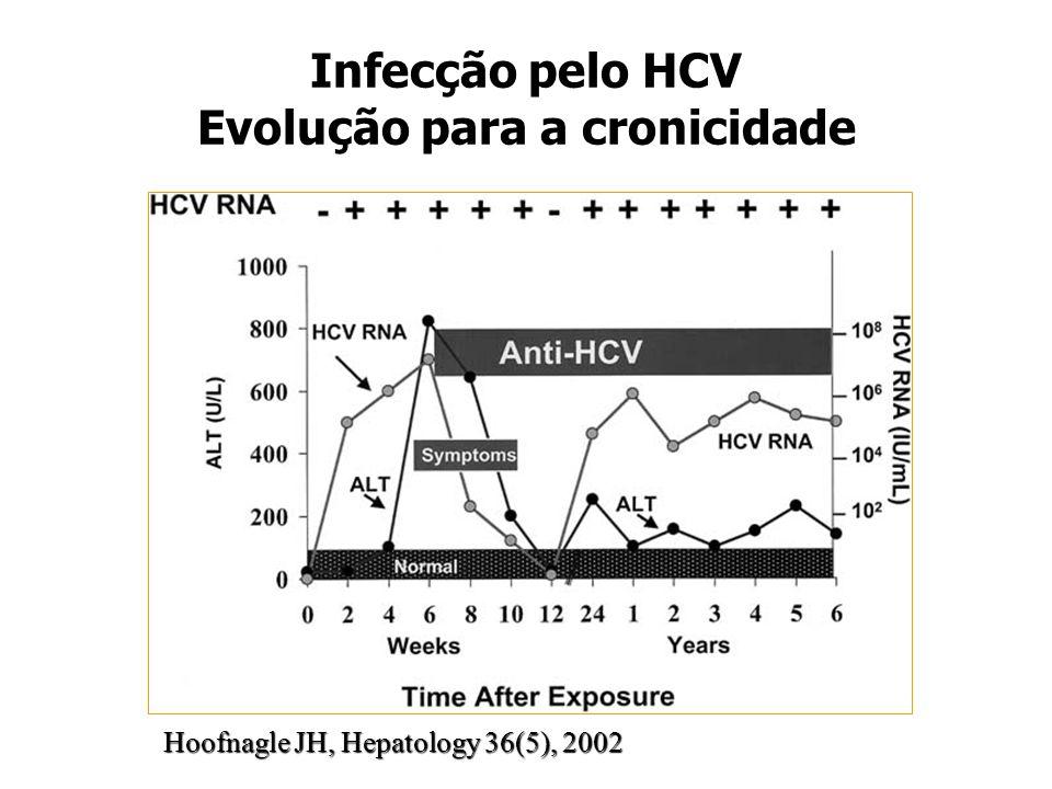 Infecção pelo HCV Evolução para a cronicidade Hoofnagle JH, Hepatology 36(5), 2002