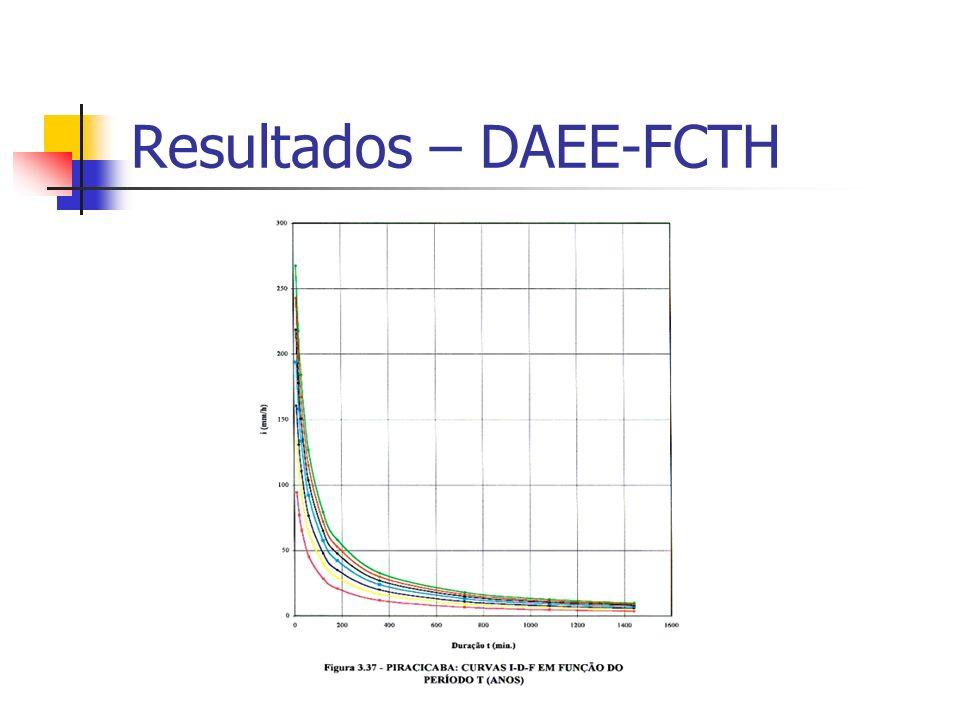 Resultados – DAEE-FCTH