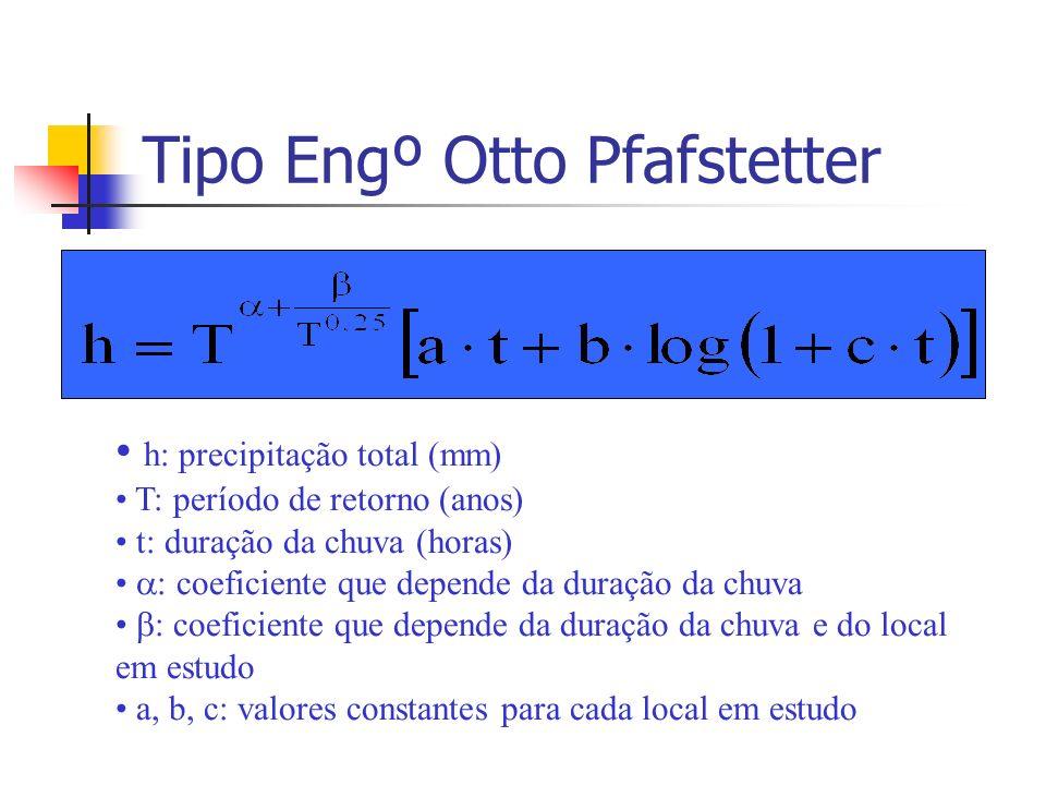 Tipo Engº Otto Pfafstetter h: precipitação total (mm) T: período de retorno (anos) t: duração da chuva (horas) : coeficiente que depende da duração da