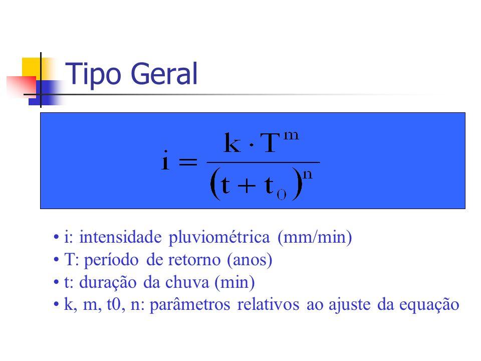 Tipo Geral i: intensidade pluviométrica (mm/min) T: período de retorno (anos) t: duração da chuva (min) k, m, t0, n: parâmetros relativos ao ajuste da