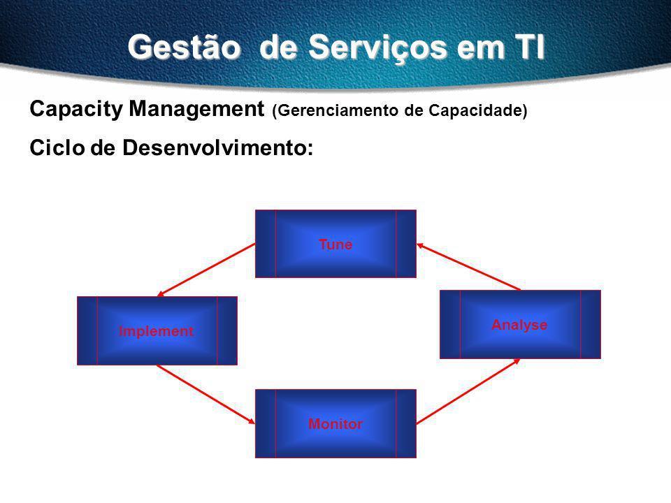 Gestão de Serviços em TI Capacity Management (Gerenciamento de Capacidade) Ciclo de Desenvolvimento: Monitor Implement Tune Analyse