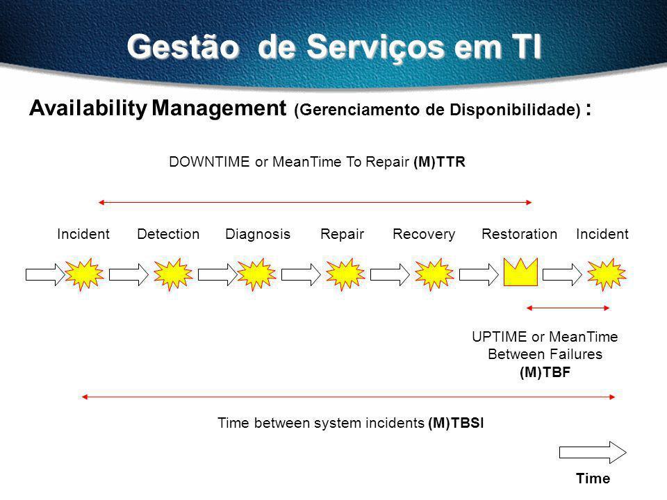 Gestão de Serviços em TI Availability Management (Gerenciamento de Disponibilidade) : IncidentDetectionDiagnosisRepairRecoveryRestorationIncident DOWNTIME or MeanTime To Repair (M)TTR UPTIME or MeanTime Between Failures (M)TBF Time between system incidents (M)TBSI Time