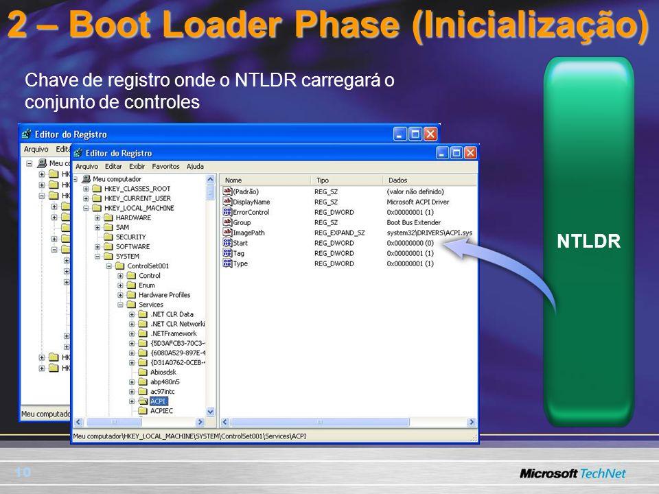 10 2 – Boot Loader Phase (Inicialização) Chave de registro onde o NTLDR carregará o conjunto de controles NTLDR