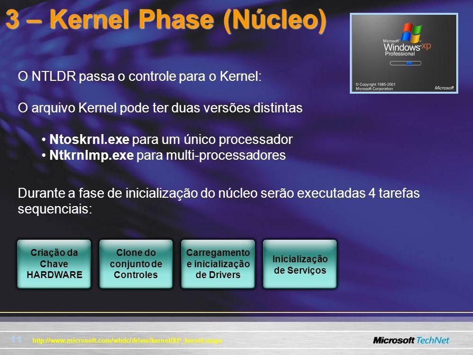 11 3 – Kernel Phase (Núcleo) O NTLDR passa o controle para o Kernel: O arquivo Kernel pode ter duas versões distintas Ntoskrnl.exe para um único proce