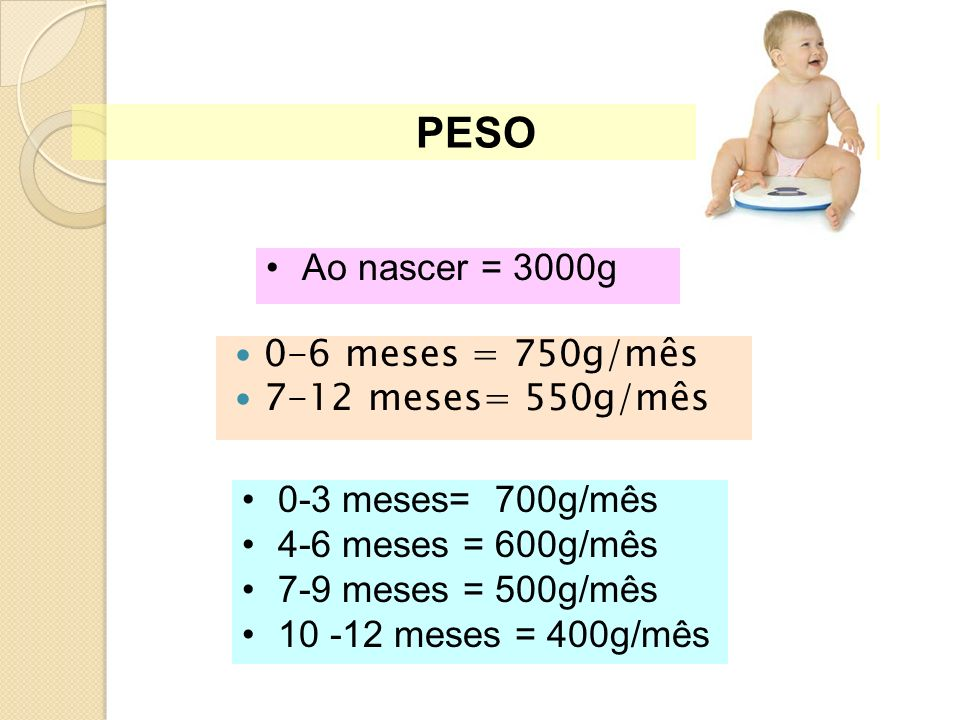 0-6 meses = 750g/mês 7-12 meses= 550g/mês 0-3 meses= 700g/mês 4-6 meses = 600g/mês 7-9 meses = 500g/mês 10 -12 meses = 400g/mês Ao nascer = 3000g PESO