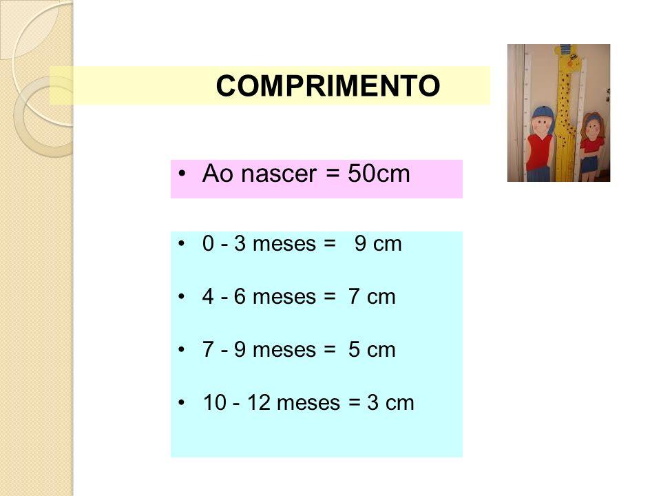 0 - 3 meses= 2 cm / mês 4 - 6 meses = 1 cm / mês 7 - 12 meses = 0,5 cm / mês Ao nascer = 33 a 34 cm PERÍMETRO CEFÁLICO