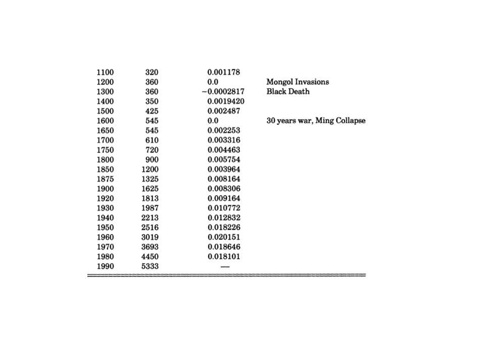 Hipóteses x dados.Seção 2 – Produtividade da pesquisa e renda.