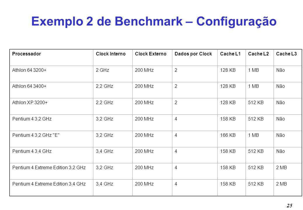 25 Exemplo 2 de Benchmark – Configuração ProcessadorClock InternoClock ExternoDados por ClockCache L1Cache L2Cache L3 Athlon 64 3200+2 GHz200 MHz2128