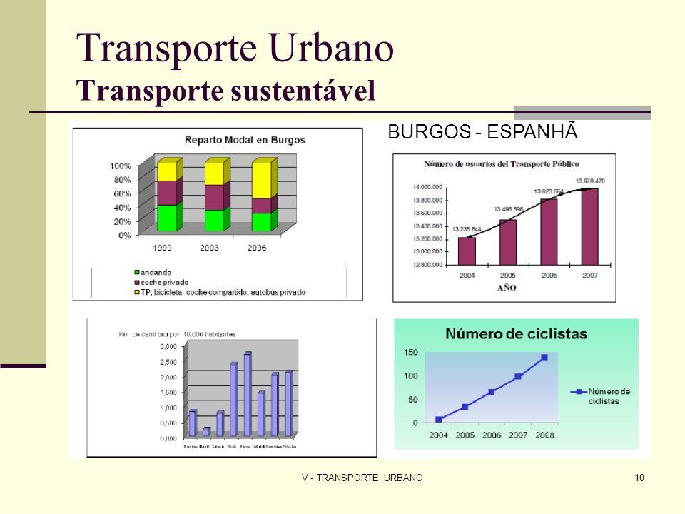 V - TRANSPORTE URBANO10 Transporte Urbano Transporte sustentável BURGOS - ESPANHÃ