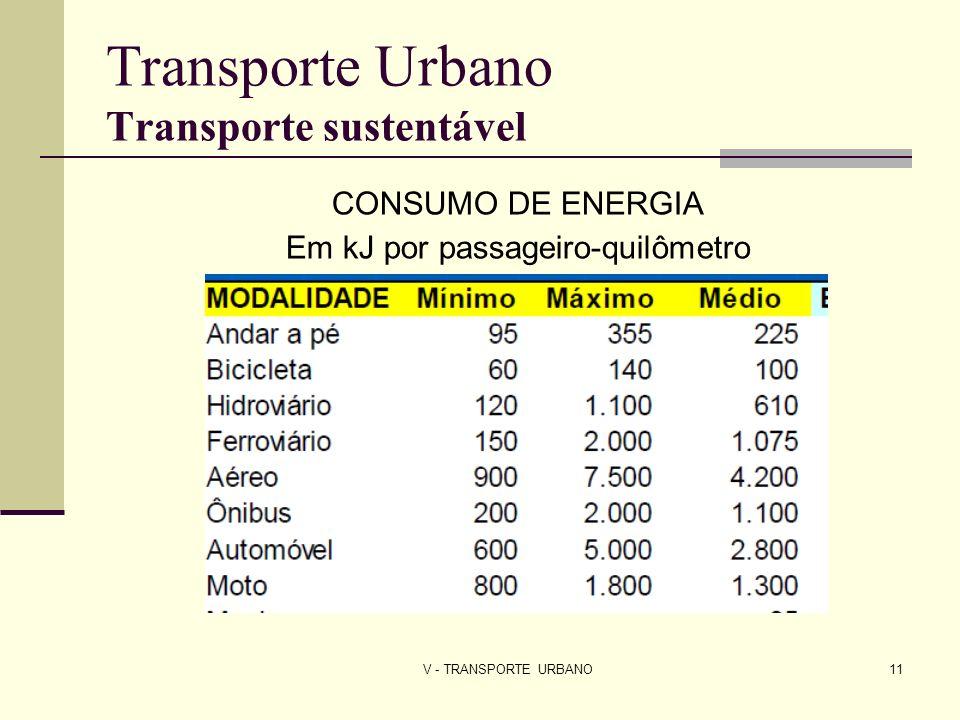 V - TRANSPORTE URBANO11 Transporte Urbano Transporte sustentável CONSUMO DE ENERGIA Em kJ por passageiro-quilômetro