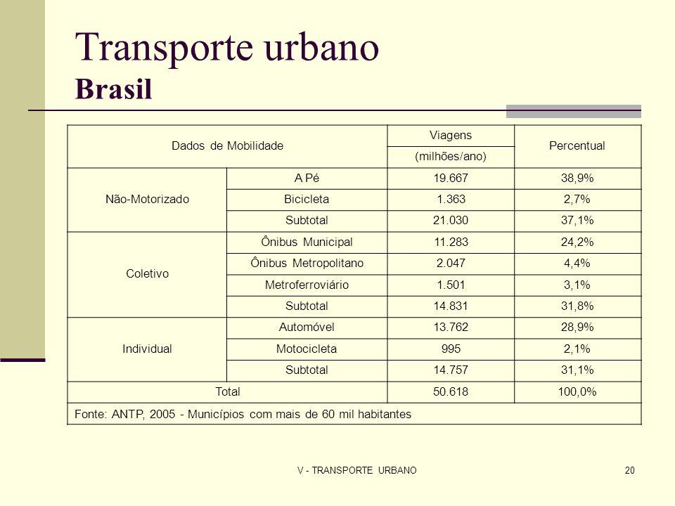 V - TRANSPORTE URBANO20 Transporte urbano Brasil Dados de Mobilidade Viagens Percentual (milhões/ano) Não-Motorizado A Pé19.66738,9% Bicicleta1.3632,7
