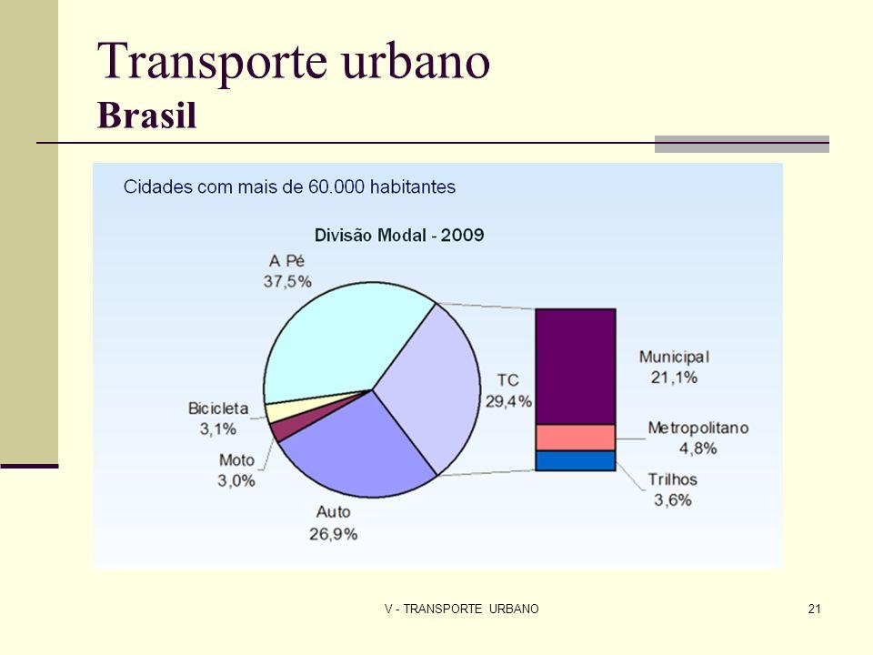 V - TRANSPORTE URBANO21 Transporte urbano Brasil