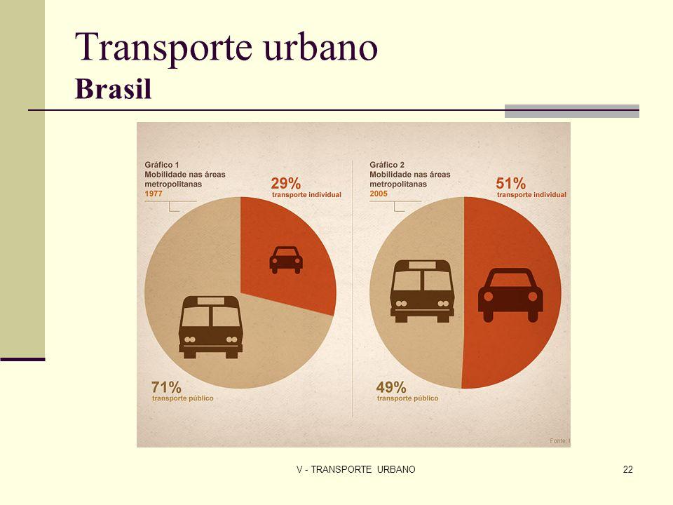 V - TRANSPORTE URBANO22 Transporte urbano Brasil