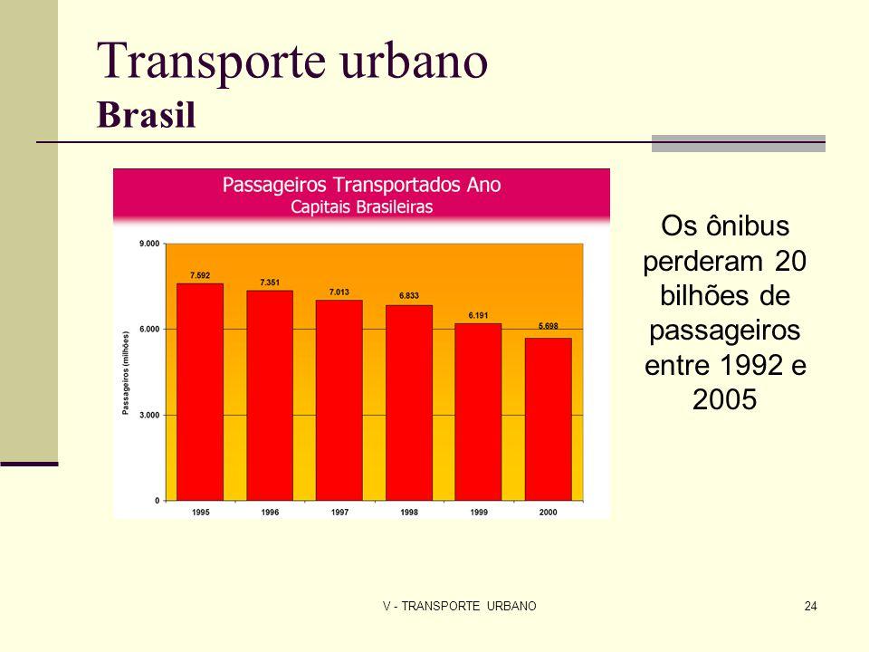 V - TRANSPORTE URBANO24 Transporte urbano Brasil Os ônibus perderam 20 bilhões de passageiros entre 1992 e 2005