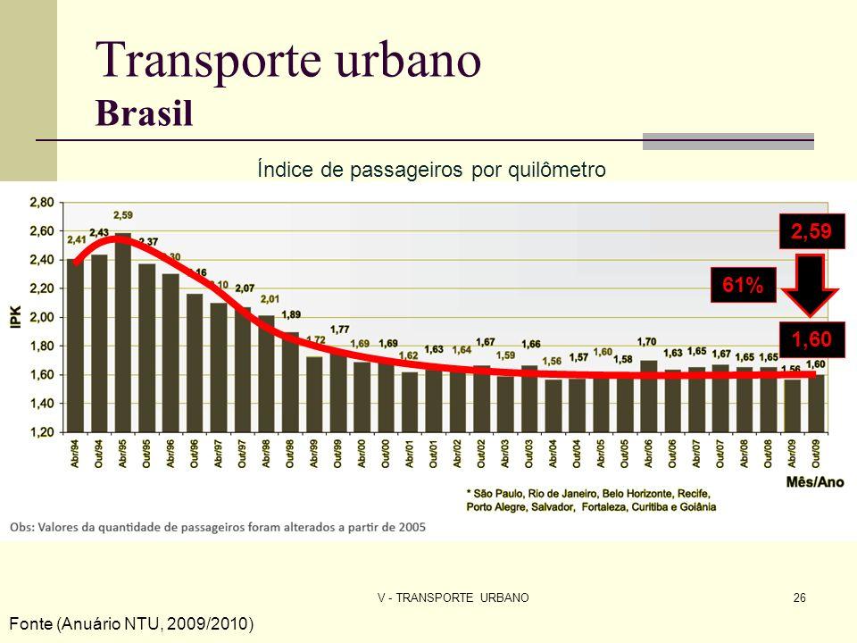 V - TRANSPORTE URBANO26 Índice de passageiros por quilômetro Fonte (Anuário NTU, 2009/2010) 1,60 2,59 61% Transporte urbano Brasil