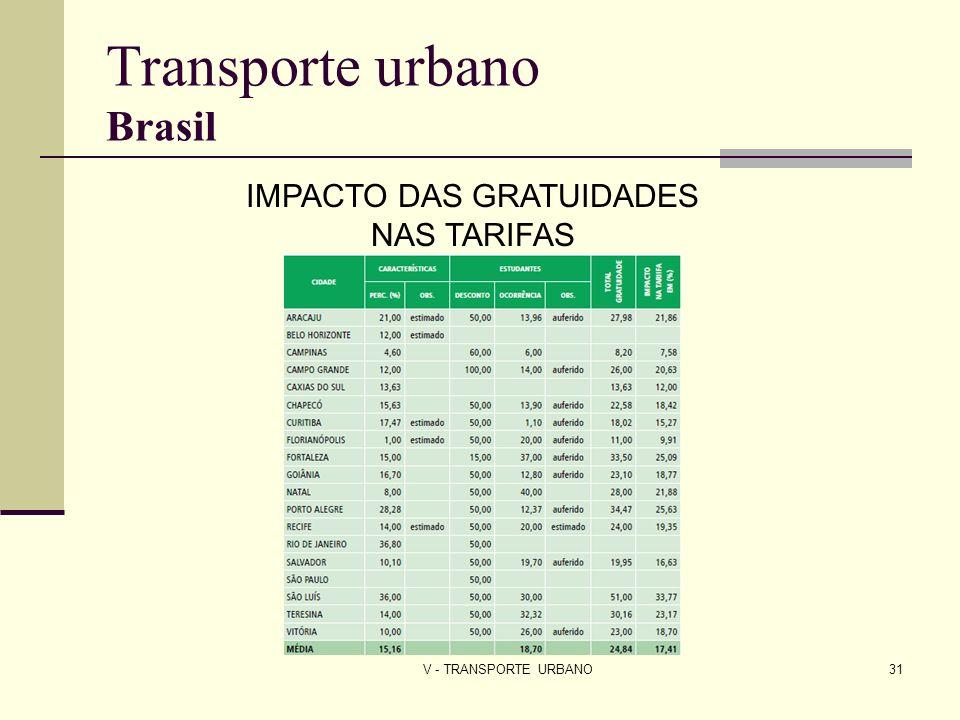 V - TRANSPORTE URBANO31 Transporte urbano Brasil IMPACTO DAS GRATUIDADES NAS TARIFAS