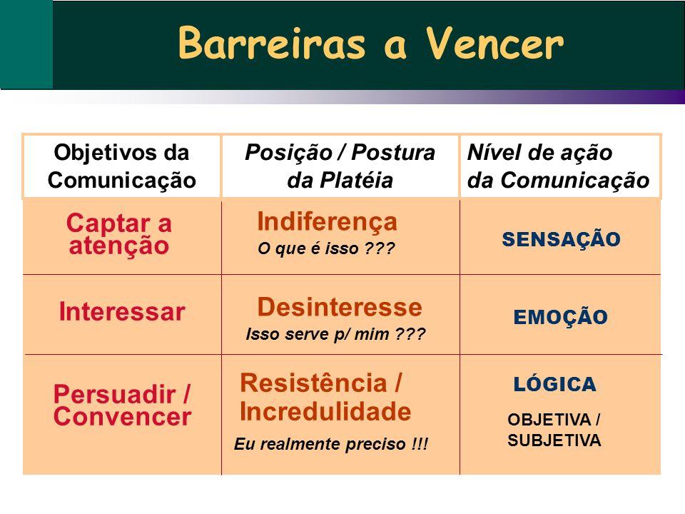 Barreiras a Vencer Captar a atenção Interessar Persuadir / Convencer Objetivos da Comunicação Posição / Postura da Platéia Nível de ação da Comunicaçã