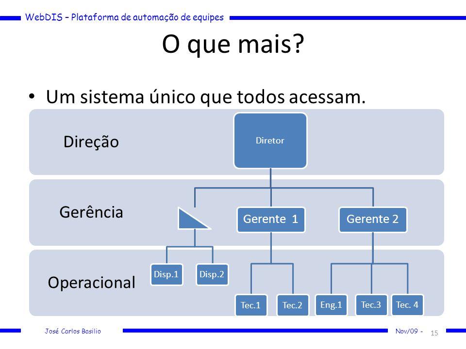 WebDIS – Plataforma de automação de equipes José Carlos Basilio Nov/09 - O que mais? Um sistema único que todos acessam. 15 Operacional Gerência Direç