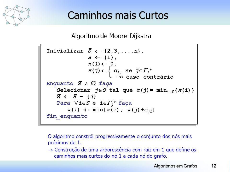 12Algoritmos em Grafos Caminhos mais Curtos Algoritmo de Moore-Dijkstra O algoritmo constrói progressivamente o conjunto dos nós mais próximos de 1. C
