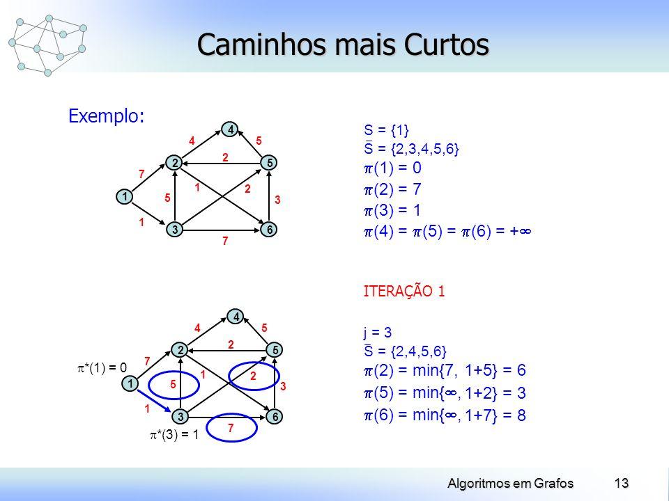 13Algoritmos em Grafos Caminhos mais Curtos Exemplo: 1 2 3 4 5 6 1 2 3 5 7 7 5 1 2 4 ITERAÇÃO 1 *(1) = 0 *(3) = 1 1 2 3 4 5 6 1 2 3 5 7 7 5 1 2 4 S =