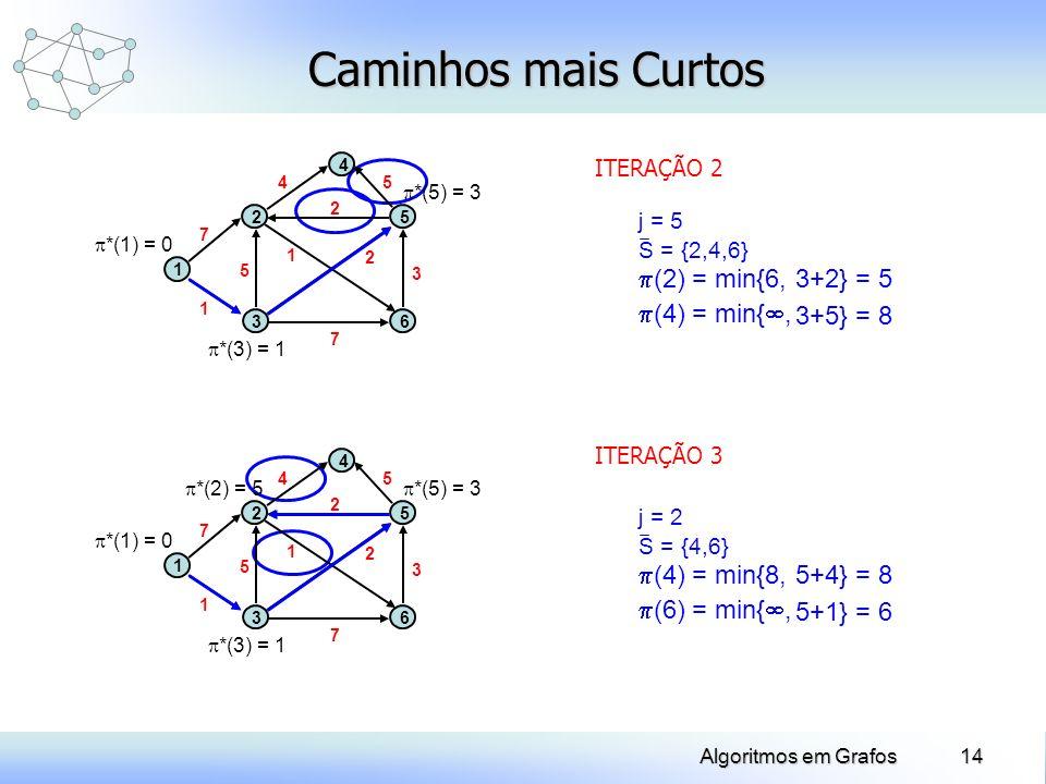 14Algoritmos em Grafos Caminhos mais Curtos ITERAÇÃO 2 (2) = min{6, (4) = min{, j = 5 S = {2,4,6} 3+2} = 5 3+5} = 8 *(1) = 0 *(3) = 1 1 2 3 4 5 6 1 2