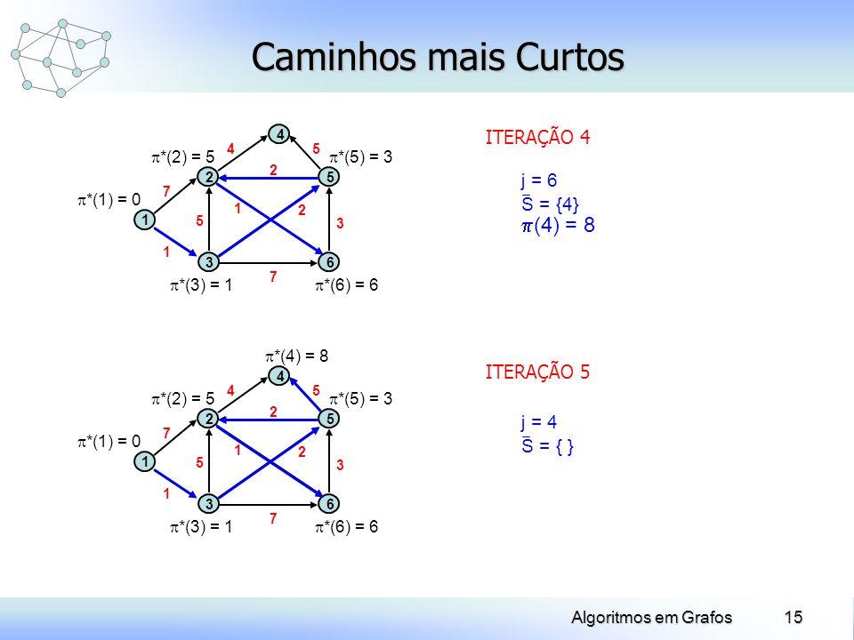 15Algoritmos em Grafos Caminhos mais Curtos ITERAÇÃO 4 (4) = 8 j = 6 S = {4} ITERAÇÃO 5 j = 4 S = { } *(1) = 0 *(3) = 1 1 2 3 4 5 6 1 2 3 5 7 7 5 1 2
