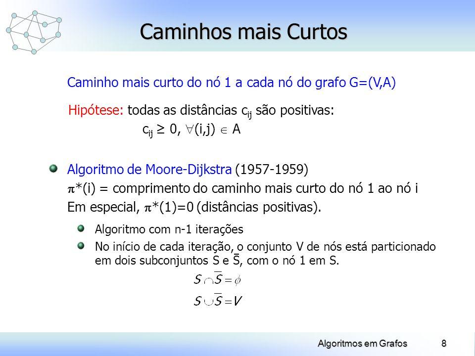 8Algoritmos em Grafos Caminho mais curto do nó 1 a cada nó do grafo G=(V,A) Hipótese: todas as distâncias c ij são positivas: c ij 0, (i,j) A Algoritm