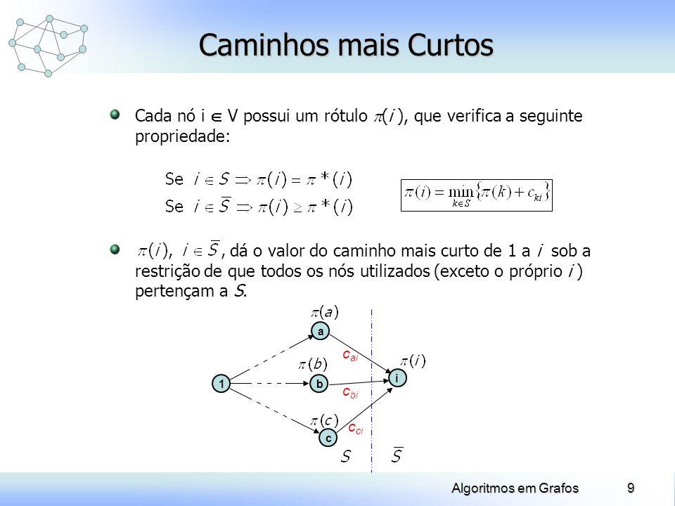 9Algoritmos em Grafos Cada nó i V possui um rótulo (i ), que verifica a seguinte propriedade: Caminhos mais Curtos dá o valor do caminho mais curto de