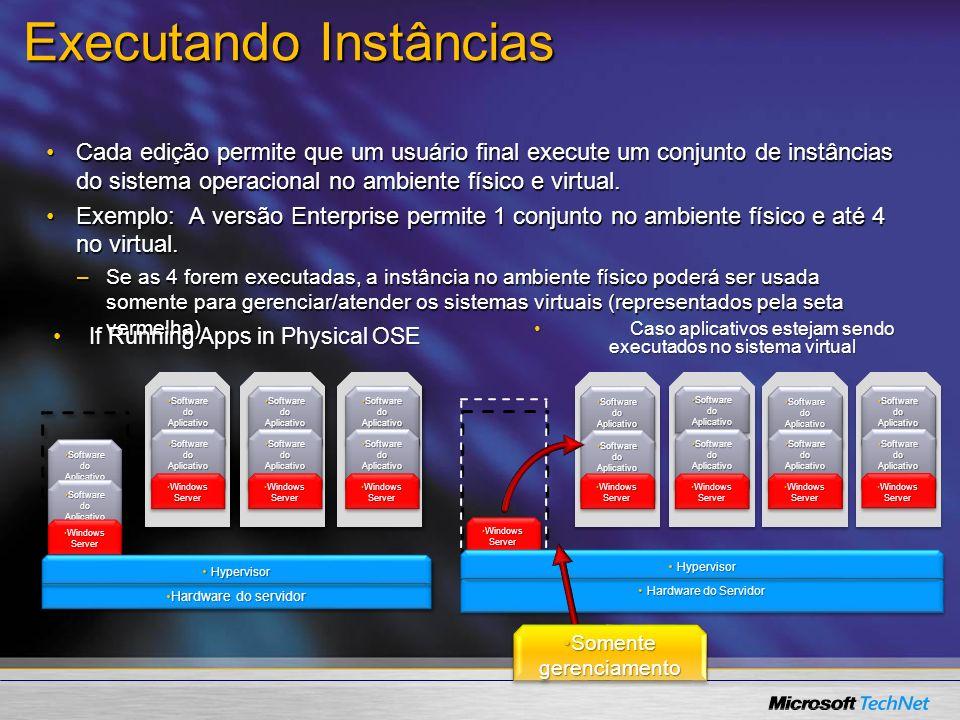 Hardware do Servidor Hardware do Servidor Software do AplicativoSoftware do Aplicativo Windows ServerWindows Server Hypervisor Hypervisor Software do