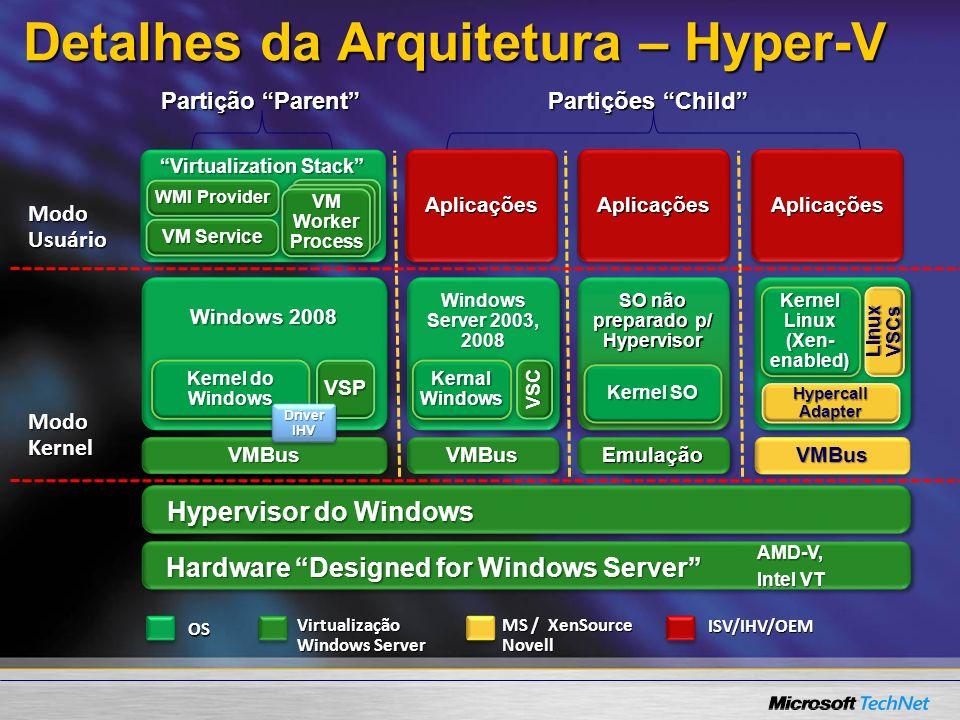 Detalhes da Arquitetura – Hyper-V OS MS / XenSource Novell ISV/IHV/OEM Virtualização Windows Server Partição Parent Modo Kernel Modo Usuário Partições