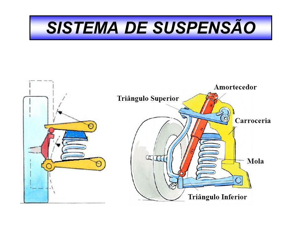 SISTEMA DE SUSPENSÃO Carroceria Amortecedor Triângulo Superior Triângulo Inferior Mola