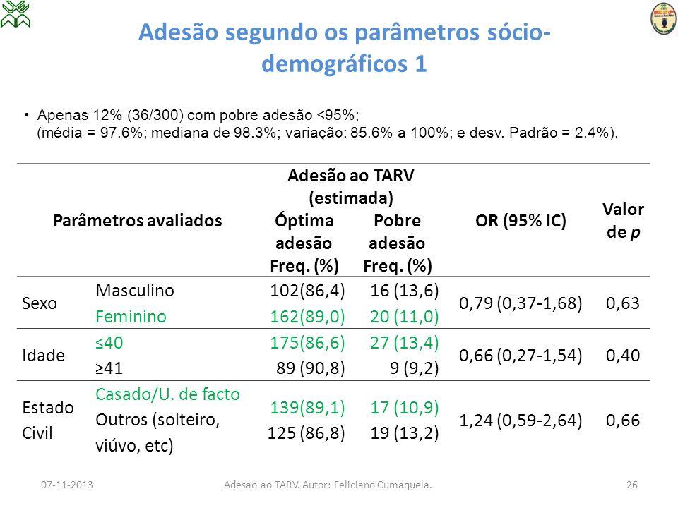 Adesão segundo os parâmetros sócio- demográficos 1 Parâmetros avaliados Adesão ao TARV (estimada) OR (95% IC) Valor de p Óptima adesão Freq. (%) Pobre