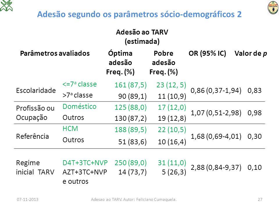 Adesão segundo os parâmetros sócio-demográficos 2 Escolaridade <=7 a classe 161 (87,5)23 (12, 5) 0,86 (0,37-1,94)0,83 >7 a classe 90 (89,1)11 (10,9) P