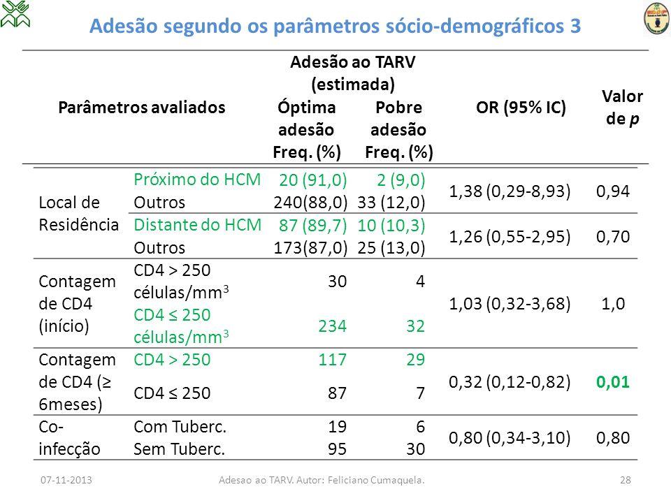 Adesão segundo os parâmetros sócio-demográficos 3 Local de Residência Próximo do HCM 20 (91,0)2 (9,0) 1,38 (0,29-8,93)0,94 Outros 240(88,0)33 (12,0) D