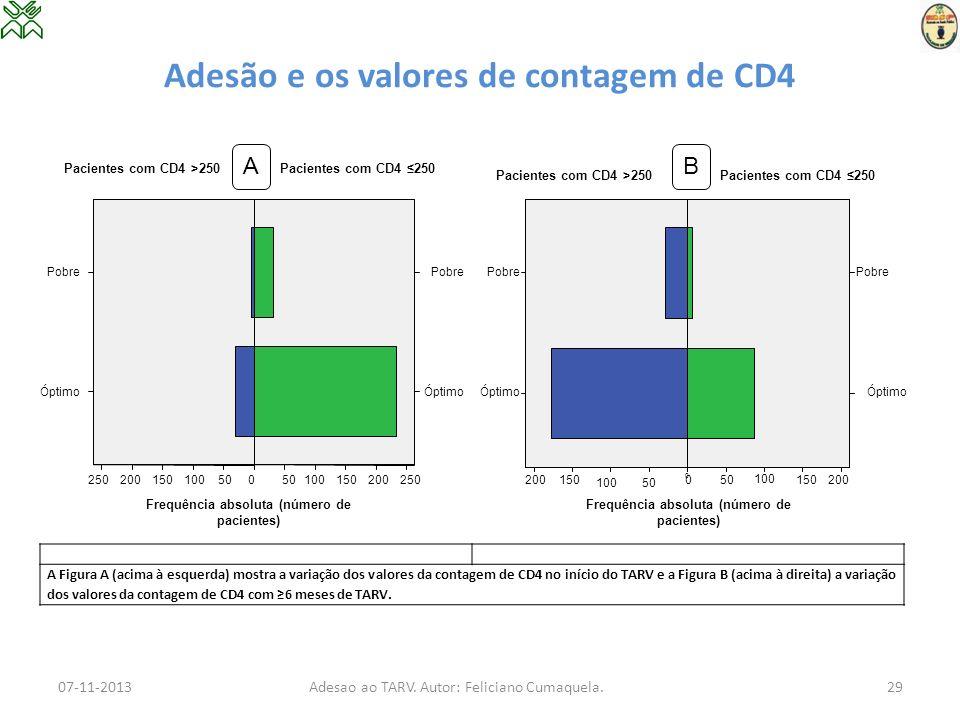 Adesão e os valores de contagem de CD4 A Figura A (acima à esquerda) mostra a variação dos valores da contagem de CD4 no início do TARV e a Figura B (