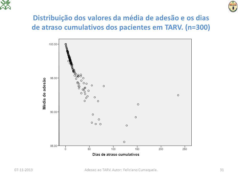 Distribuição dos valores da média de adesão e os dias de atraso cumulativos dos pacientes em TARV. (n=300) 07-11-2013Adesao ao TARV. Autor: Feliciano