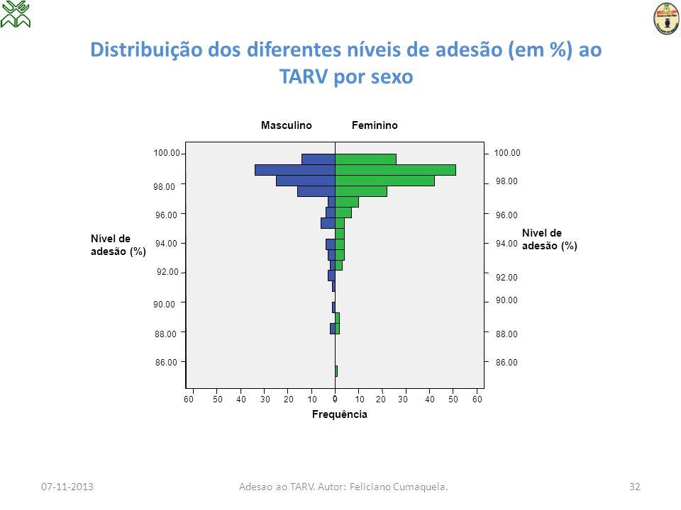 Distribuição dos diferentes níveis de adesão (em %) ao TARV por sexo 07-11-2013Adesao ao TARV. Autor: Feliciano Cumaquela.32 100.00 92.00 88.00 Frequê