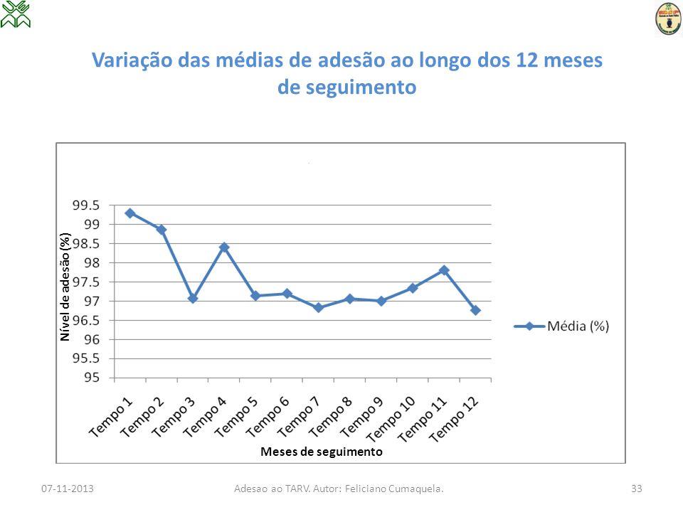 Variação das médias de adesão ao longo dos 12 meses de seguimento 07-11-2013Adesao ao TARV. Autor: Feliciano Cumaquela.33 Meses de seguimento Nível de