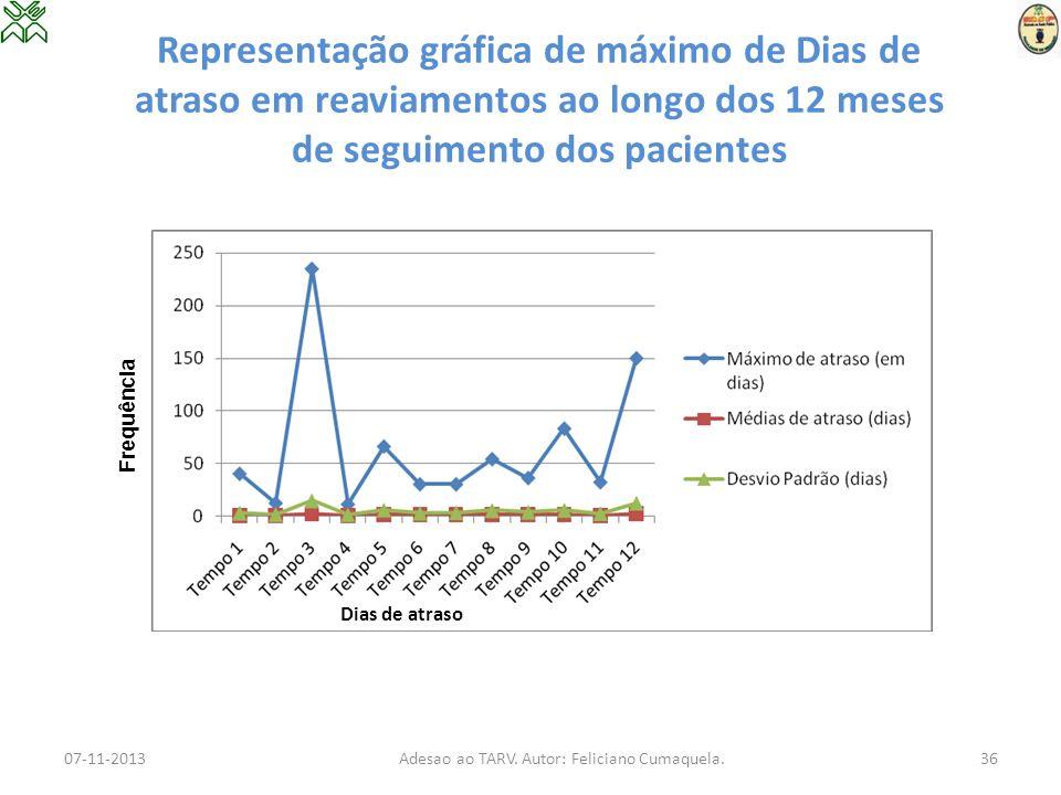 Representação gráfica de máximo de Dias de atraso em reaviamentos ao longo dos 12 meses de seguimento dos pacientes 07-11-2013Adesao ao TARV. Autor: F