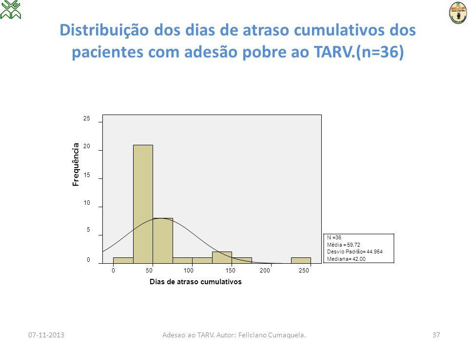 Distribuição dos dias de atraso cumulativos dos pacientes com adesão pobre ao TARV.(n=36) N =36 Média = 59.72 Desvio Padrão= 44.954 Mediana= 42.00 07-