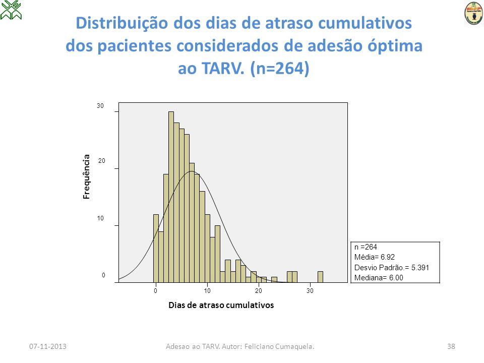 Distribuição dos dias de atraso cumulativos dos pacientes considerados de adesão óptima ao TARV. (n=264) 07-11-2013Adesao ao TARV. Autor: Feliciano Cu