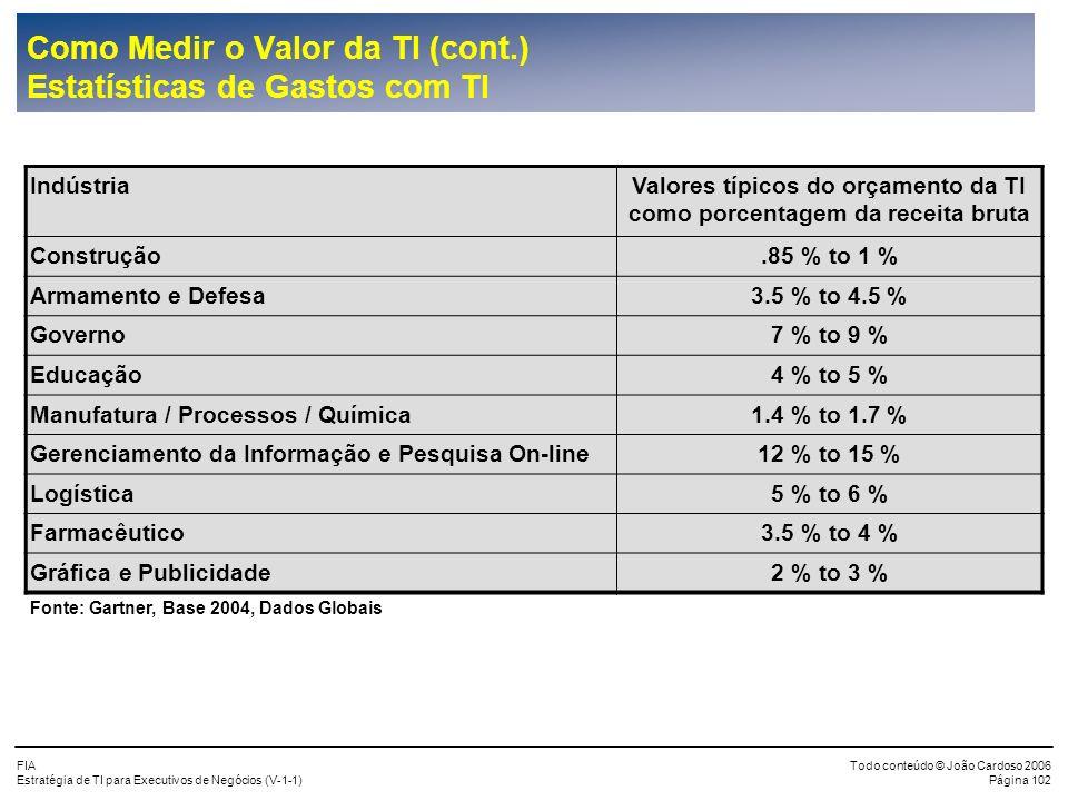FIA Estratégia de TI para Executivos de Negócios (V-1-1) Todo conteúdo © João Cardoso 2006 Página 101 Como Medir o Valor da TI (cont.) Ciclos de Inves