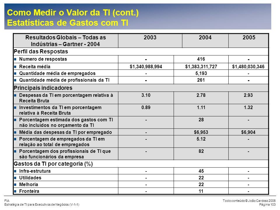 FIA Estratégia de TI para Executivos de Negócios (V-1-1) Todo conteúdo © João Cardoso 2006 Página 102 Como Medir o Valor da TI (cont.) Estatísticas de