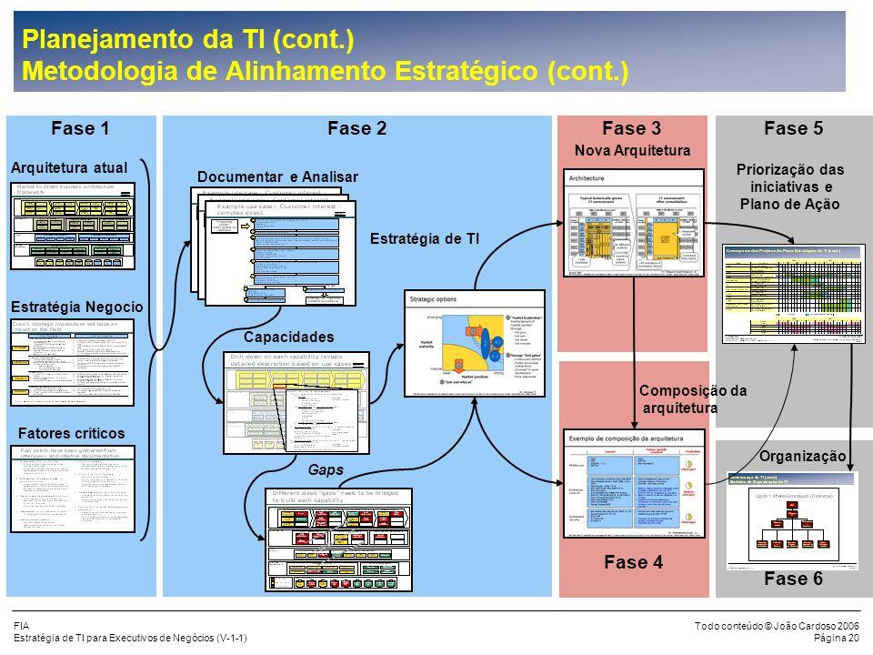 FIA Estratégia de TI para Executivos de Negócios (V-1-1) Todo conteúdo © João Cardoso 2006 Página 19 Planejamento da TI (cont.) Metodologia de Alinham