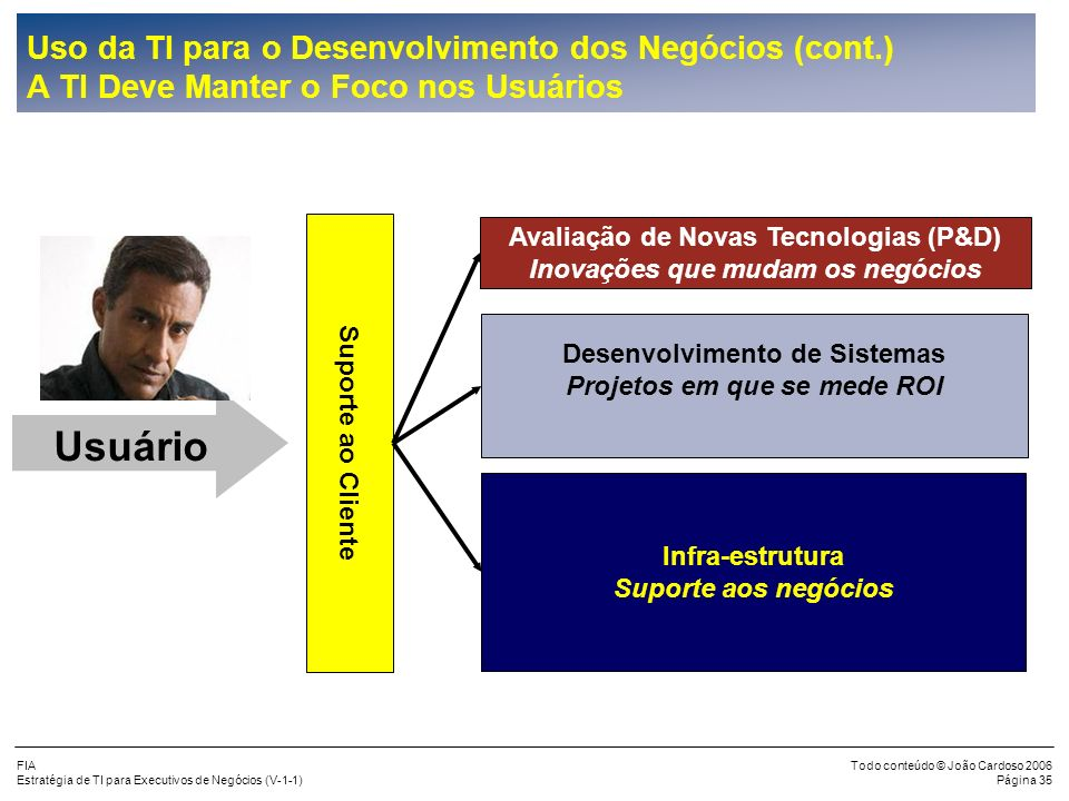 FIA Estratégia de TI para Executivos de Negócios (V-1-1) Todo conteúdo © João Cardoso 2006 Página 34 Uso da TI para o Desenvolvimento dos Negócios (co