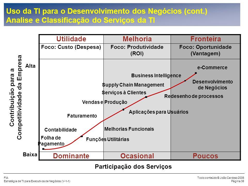 FIA Estratégia de TI para Executivos de Negócios (V-1-1) Todo conteúdo © João Cardoso 2006 Página 37 Uso da TI para o Desenvolvimento dos Negócios (co