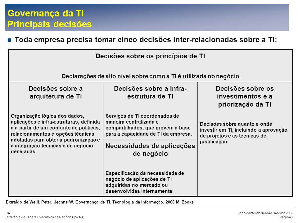 FIA Estratégia de TI para Executivos de Negócios (V-1-1) Todo conteúdo © João Cardoso 2006 Página 7 Governança da TI Principais decisões Toda empresa precisa tomar cinco decisões inter-relacionadas sobre a TI: Decisões sobre os princípios de TI Declarações de alto nível sobre como a TI é utilizada no negócio Decisões sobre a arquitetura de TI Organização lógica dos dados, aplicações e infra-estruturas, definida a a partir de um conjunto de políticas, relacionamentos e opções técnicas adotadas para obter a padronização e a integração técnicas e de negócio desejadas.