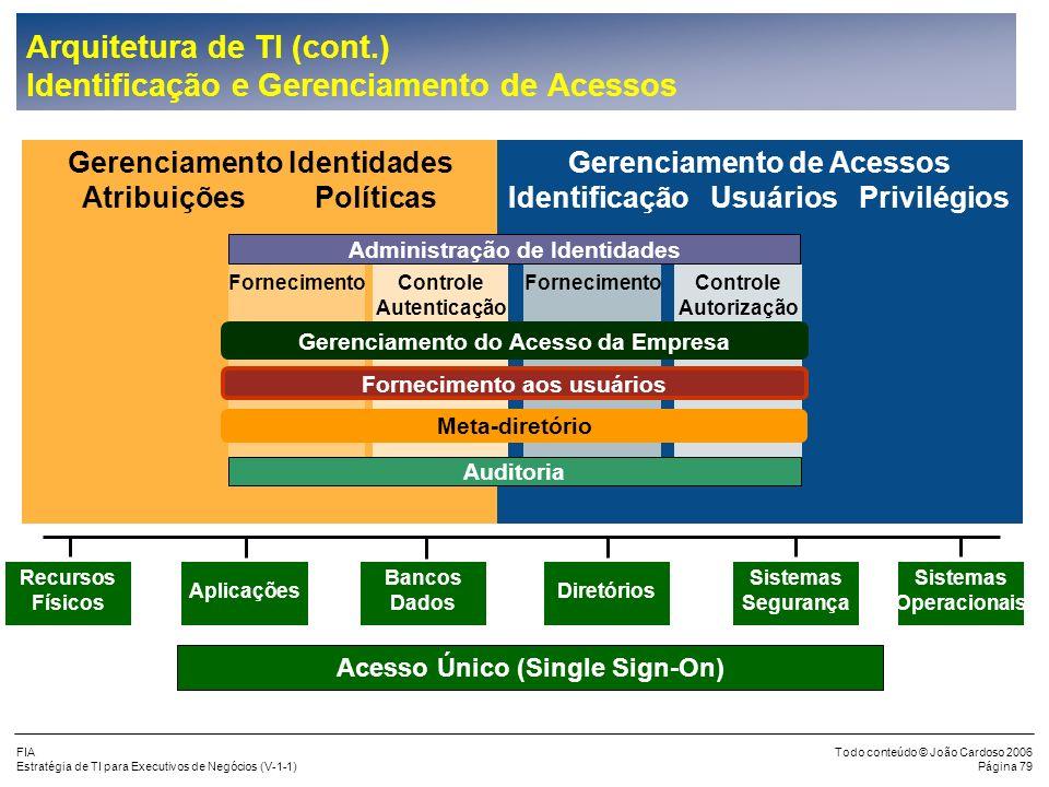 FIA Estratégia de TI para Executivos de Negócios (V-1-1) Todo conteúdo © João Cardoso 2006 Página 78 Arquitetura de TI (cont.) Modelo de Maturidade do