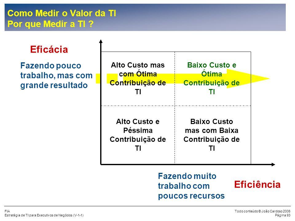 joao.cardoso@portusconsultoria.com.br Como Medir o Valor da TI